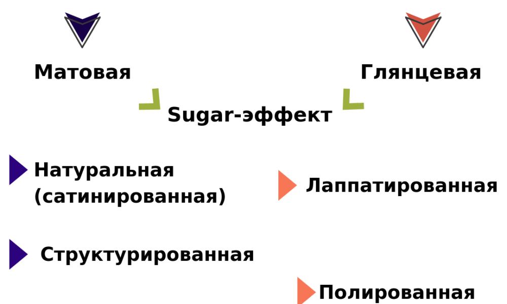 Поверхности керамогранита